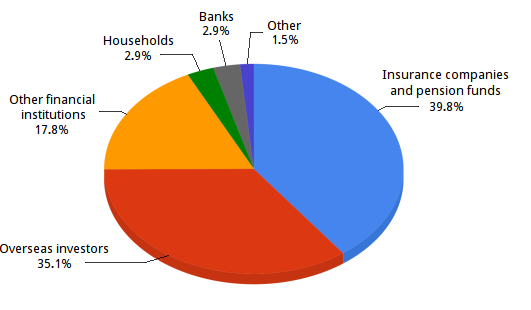national debt investersgilt-holdings.png